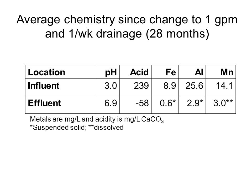 LocationpHAcidFeAlMn Influent3.02398.925.614.1 Effluent6.9-580.6*2.9*3.0** Metals are mg/L and acidity is mg/L CaCO 3 *Suspended solid; **dissolved Average chemistry since change to 1 gpm and 1/wk drainage (28 months)