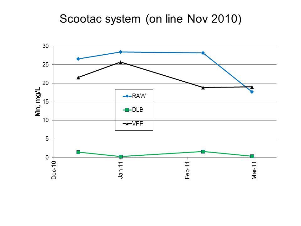 Scootac system (on line Nov 2010)