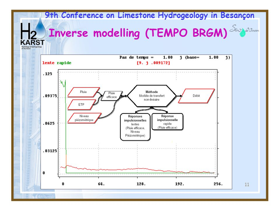 11 Inverse modelling (TEMPO BRGM) 9th Conference on Limestone Hydrogeology in Besançon