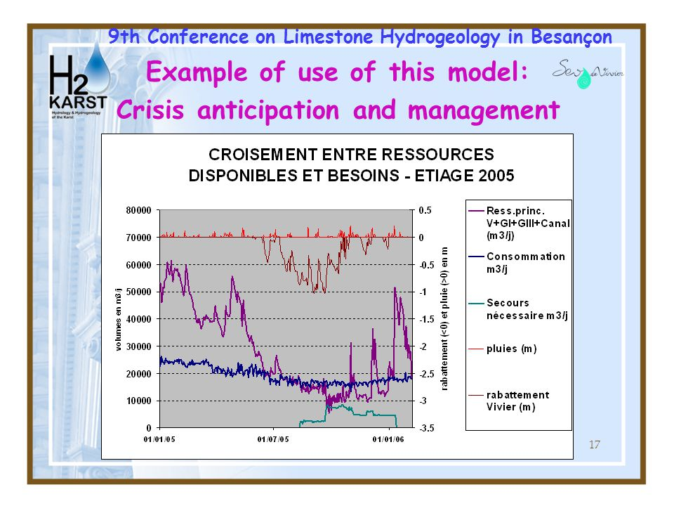 17 9th Conference on Limestone Hydrogeology in Besançon Example of use of this model: Crisis anticipation and management