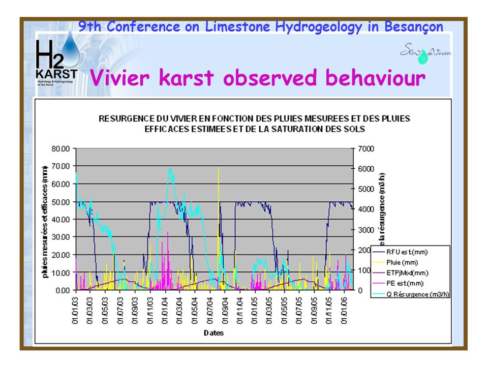 18 9th Conference on Limestone Hydrogeology in Besançon Conclusion: advantages of ANN tools –After choosing a good model, easy qnalytical formulation under Excel… –« Intelligent » black box, but to use under constraints (learning sets must include extrem years) –Easy to use for simulations (pumpings for irrigation or water supply, climate…) –Easy to use for sensitivity analysis