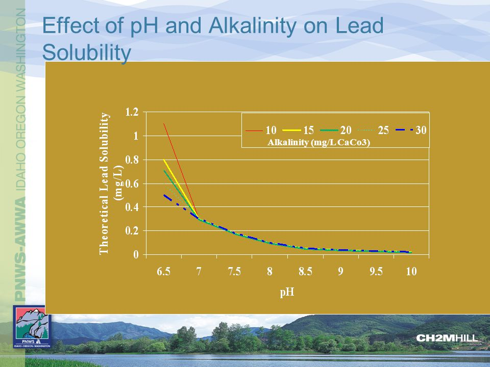 Effect of pH and Alkalinity on Lead Solubility Alkalinity (mg/L CaCo3)