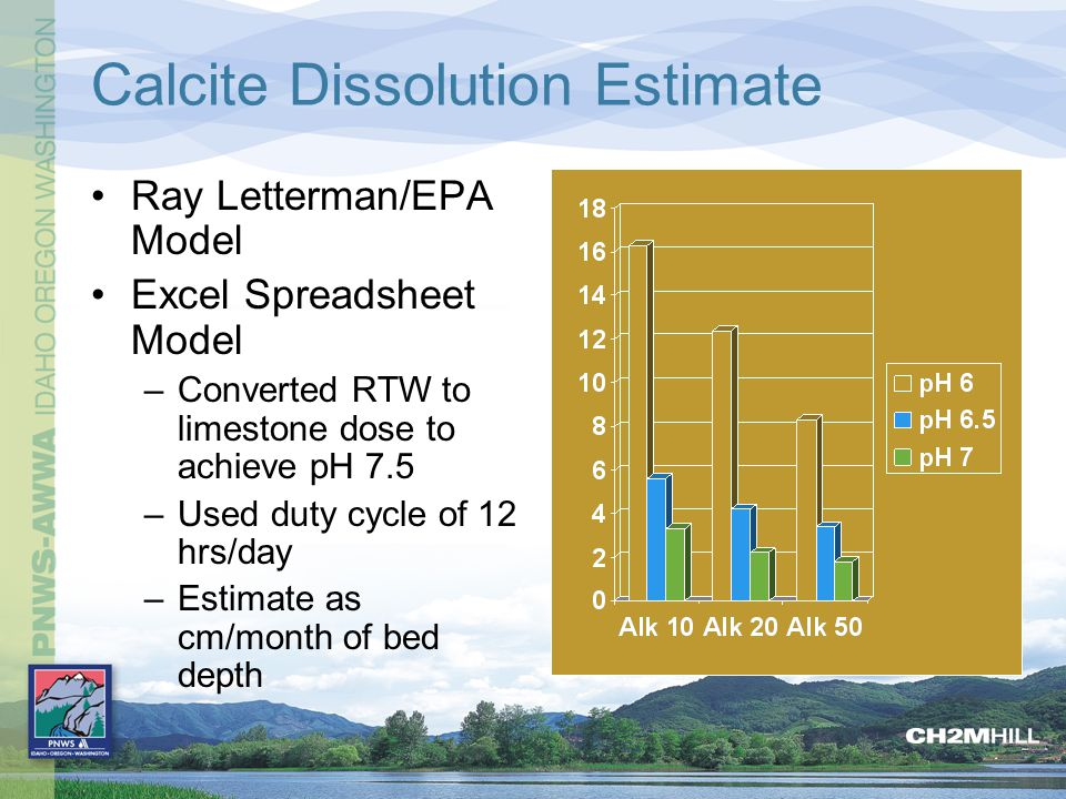 Calcite Dissolution Estimate Ray Letterman/EPA Model Excel Spreadsheet Model –Converted RTW to limestone dose to achieve pH 7.5 –Used duty cycle of 12