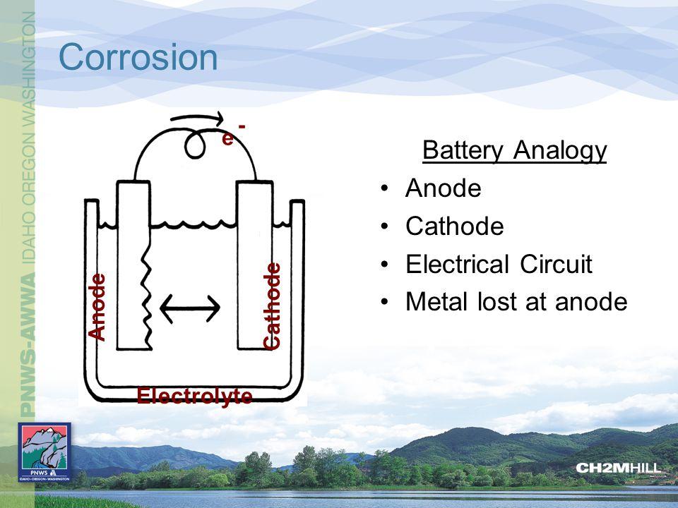 Simplified Corrosion Cell Fe 2+ CATHODE ANODE O2O2 OH - e - STEP 1 STEP 2 STEP 3 STEP 4 Water with Dissolved Minerals Base Metal O2O2 e - e - e -