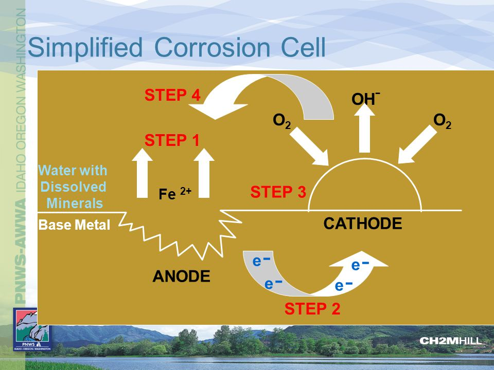 Major Factors Influencing Corrosion pH Temperature Dissolved Solids System Deposits Water Velocity Microbiological Growth