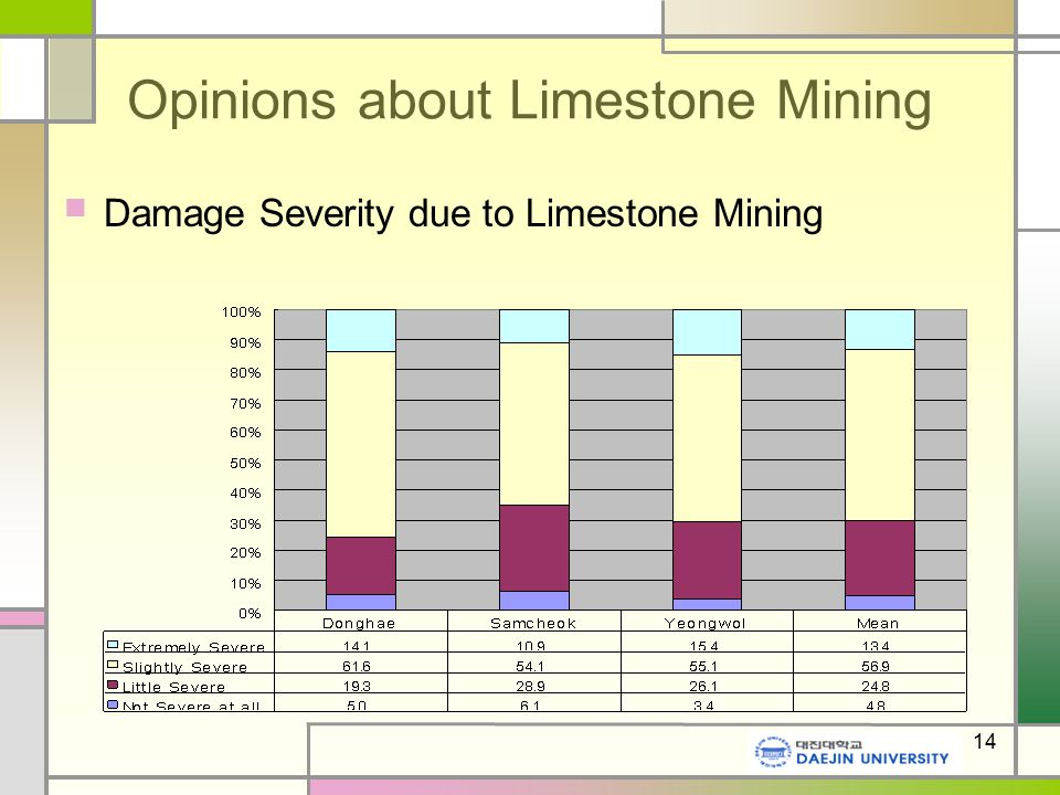 14 Opinions about Limestone Mining Damage Severity due to Limestone Mining