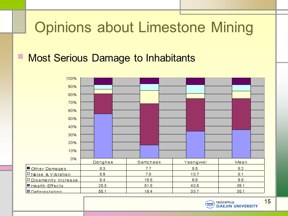 15 Opinions about Limestone Mining Most Serious Damage to Inhabitants