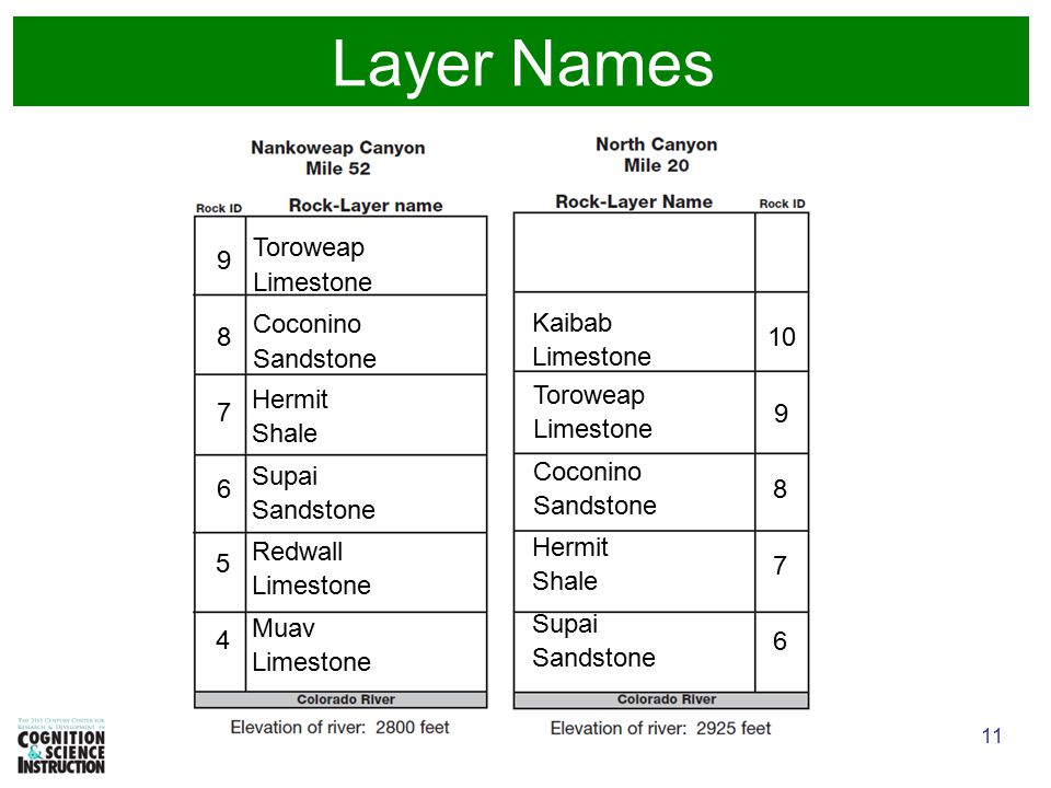 11 Layer Names Limestone 4 5 Shale Sandstone 6 7 Limestone Sandstone 8 9 6 7 8 9 10 Limestone Redwall Muav Hermit Supai Toroweap Coconino Kaibab Shale Sandstone Limestone Sandstone Hermit Supai Toroweap Coconino