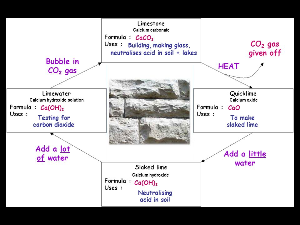 CaCO 3 Building, neutralises acid in soil + lakes making glass, HEAT CO 2 gas given off CaO Calcium carbonate Calcium oxide To make slaked lime Calciu
