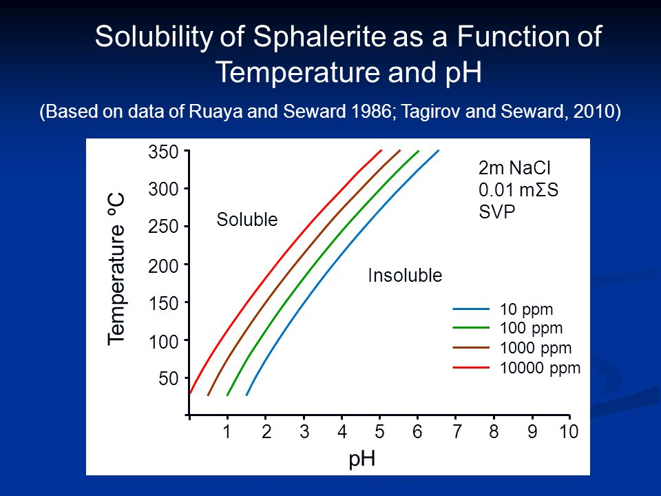 350 300 250 200 150 100 50 12345678910 Temperature ºC pH 10 ppm 100 ppm 1000 ppm 10000 ppm Solubility of Sphalerite as a Function of Temperature and p