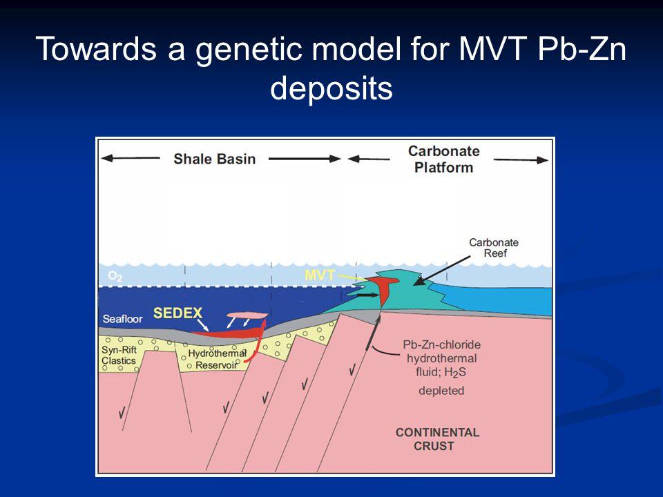 Towards a genetic model for MVT Pb-Zn deposits