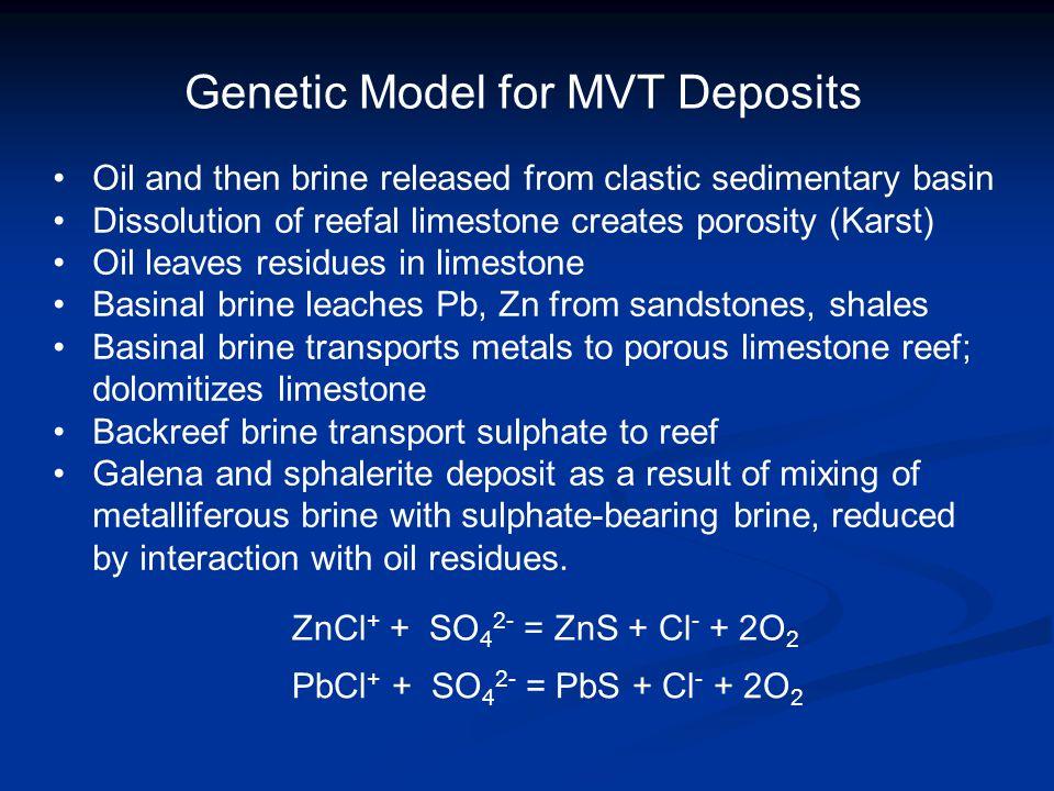 Genetic Model for MVT Deposits Oil and then brine released from clastic sedimentary basin Dissolution of reefal limestone creates porosity (Karst) Oil