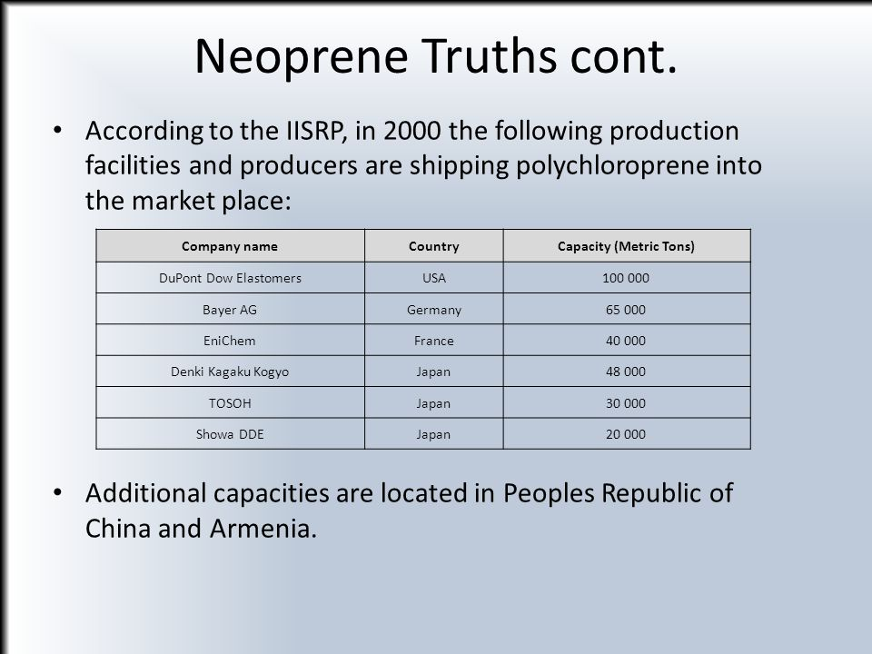 According to the IISRP, in 2000 the following production facilities and producers are shipping polychloroprene into the market place: Additional capac
