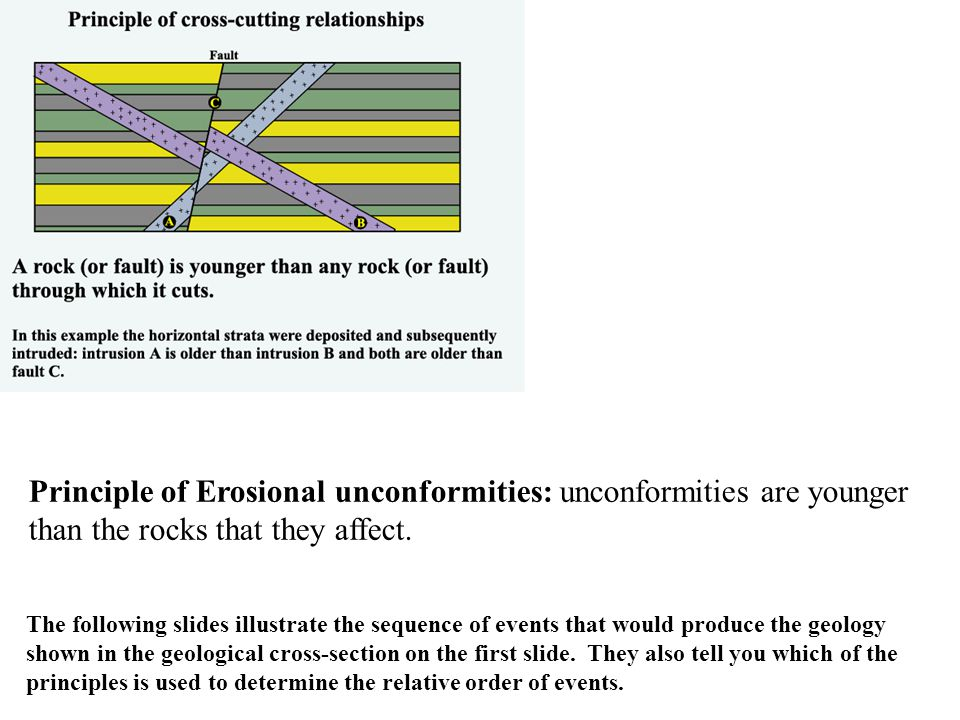 Principle of Erosional unconformities: unconformities are younger than the rocks that they affect. The following slides illustrate the sequence of eve
