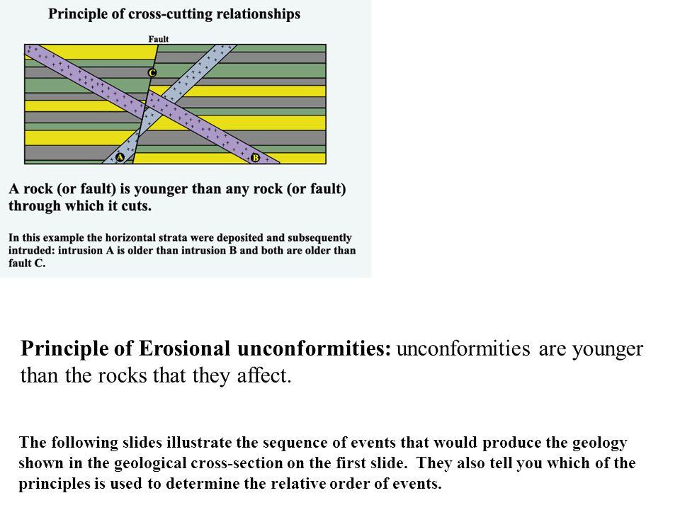 Unconformity 1.Deposition of sandstone