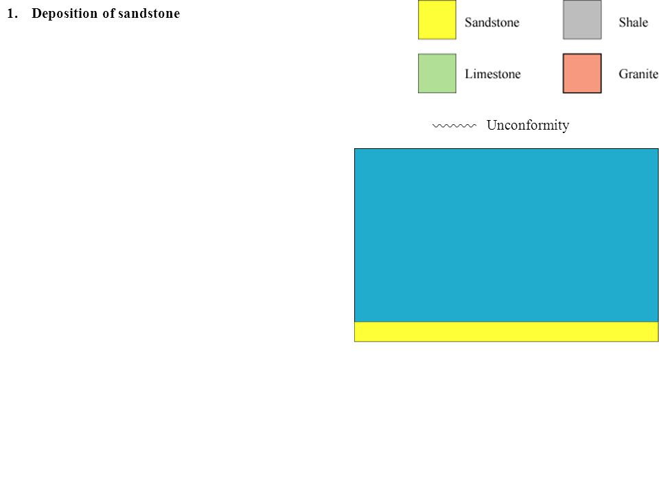 Principle of superposition Unconformity 1.Deposition of sandstone 2.Deposition of shale
