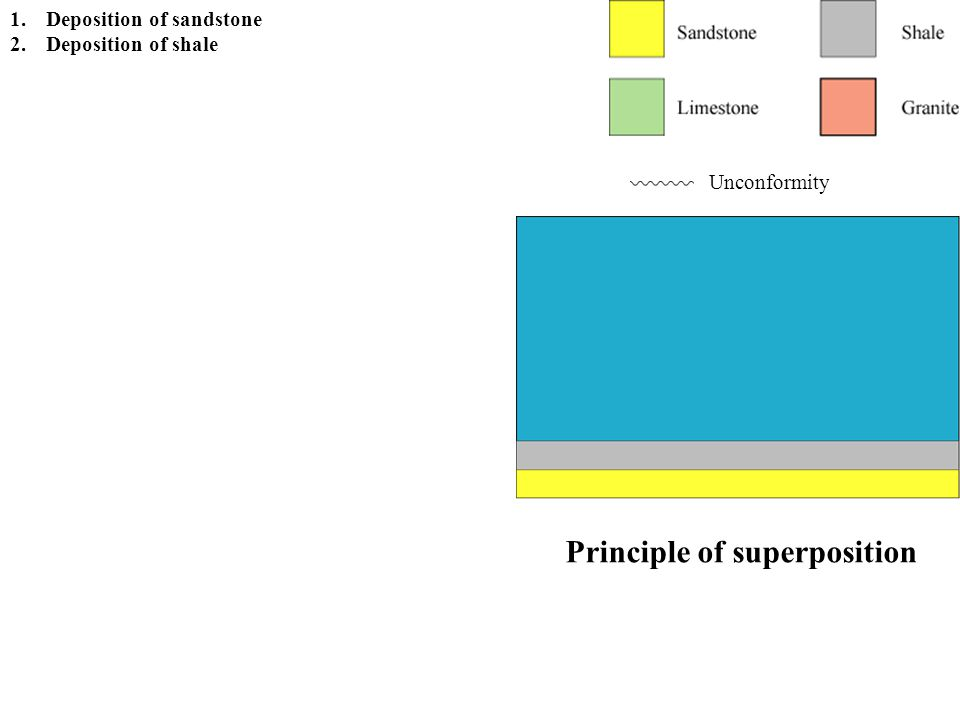 Principle of superposition Unconformity 1.Deposition of sandstone 2.Deposition of shale 3.Deposition of limestone 4.Deposition of sandstone 5.Tilting and uplift and/or falling sea level 6.Erosion forming an angular unconformity 7.Subsidence and/or sea level rise 8.Deposition of sandstone 9.Deposition of shale 10.Intrusion of granite 11.Faulting 12.Uplift and/or falling sea level 13.Erosion forming a disconformity 14.Subsidence and/or rising sea level 15.Deposition of limestone 16.Deposition of shale