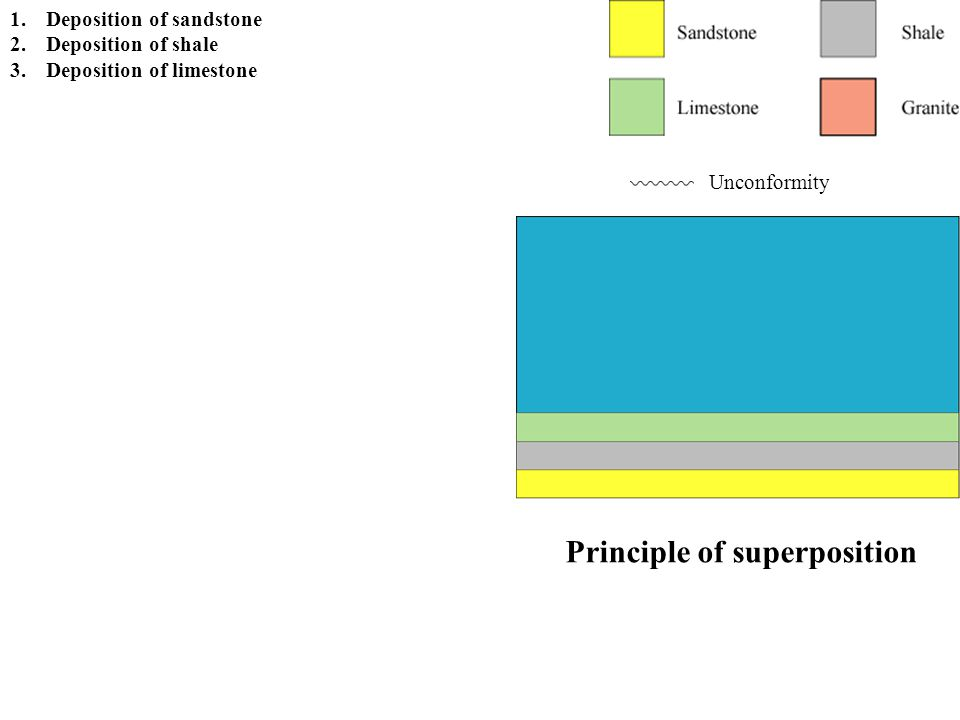 Principle of superposition Unconformity 1.Deposition of sandstone 2.Deposition of shale 3.Deposition of limestone