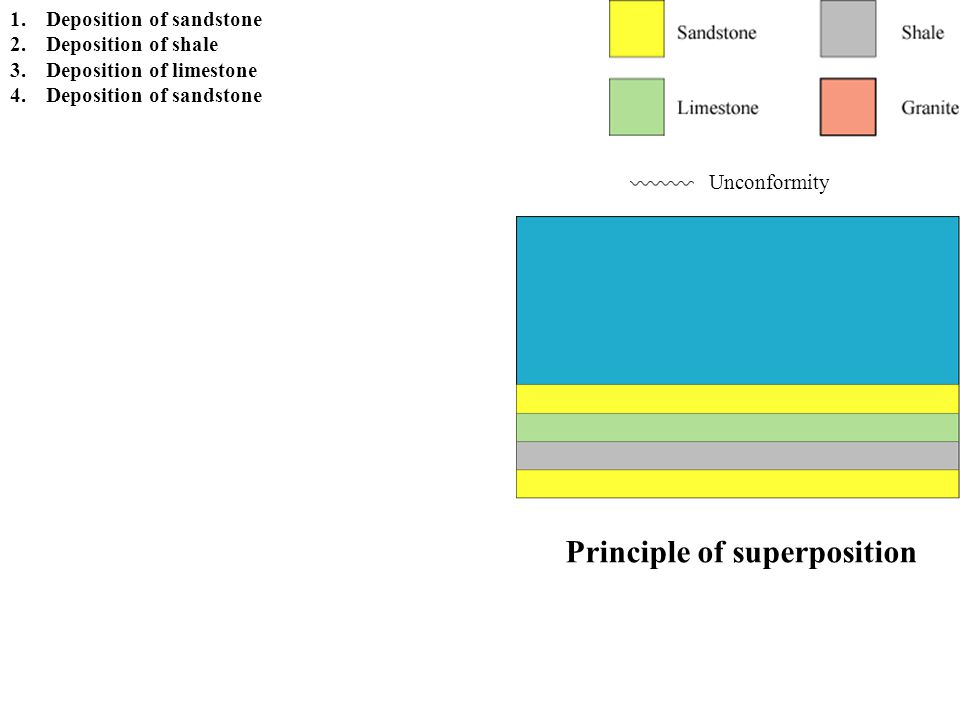 Principle of original horizontality Unconformity 1.Deposition of sandstone 2.Deposition of shale 3.Deposition of limestone 4.Deposition of sandstone 5.Tilting and uplift and/or falling sea level