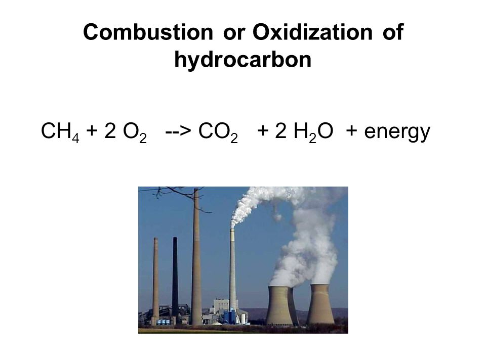 Combustion or Oxidization of hydrocarbon CH 4 + 2 O 2 --> CO 2 + 2 H 2 O + energy