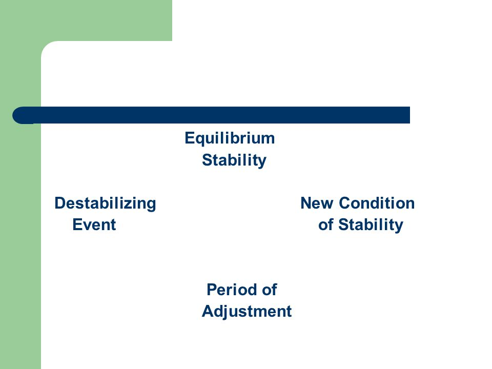 Equilibrium Stability DestabilizingNew Condition Event of Stability Period of Adjustment