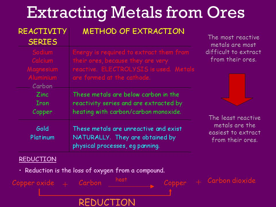 Extracting Metals from Ores The most reactive metals are most difficult to extract from their ores. The least reactive metals are the easiest to extra
