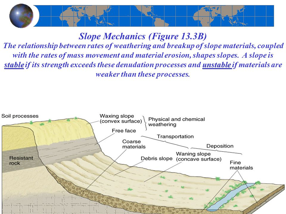 Slope Mechanics (Figure 13.3B) stableunstable The relationship between rates of weathering and breakup of slope materials, coupled with the rates of m