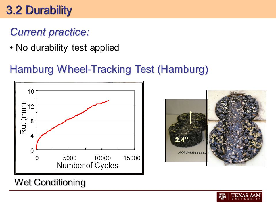 2.4'' 3.2 Durability 3.2 Durability 0 4 8 12 16 0500010000 15000 Number of Cycles Rut (mm) Wet Conditioning Hamburg Wheel-Tracking Test (Hamburg) Current practice: No durability test applied