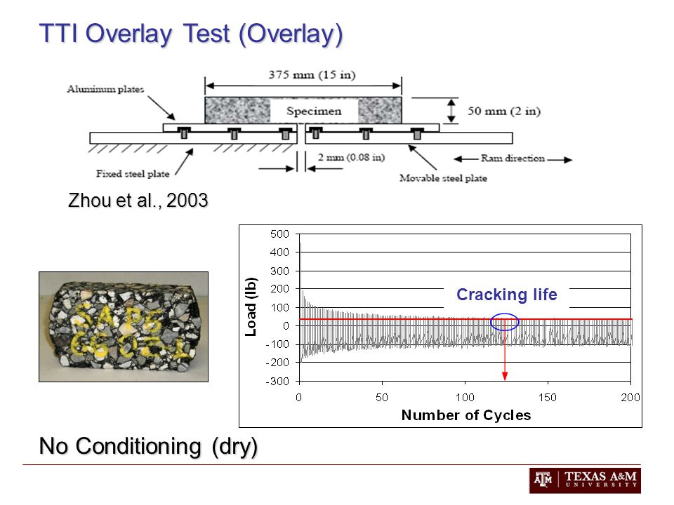 TTI Overlay Test (Overlay) No Conditioning (dry) Zhou et al., 2003 Cracking life