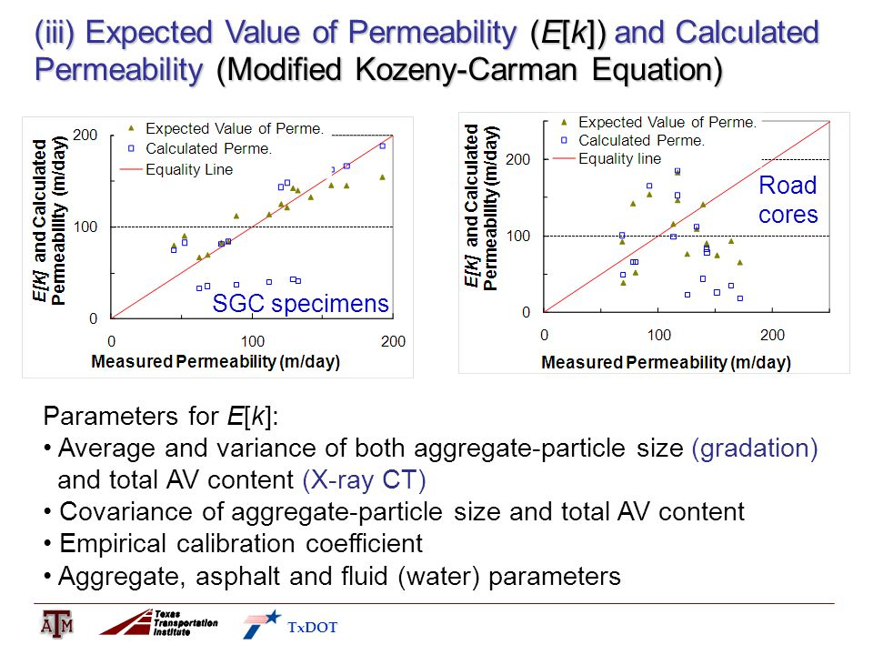 TxDOT (iii) Expected Value of Permeability (E[k]) and Calculated Permeability (Modified Kozeny-Carman Equation) Road cores Parameters for E[k]: Average and variance of both aggregate-particle size (gradation) and total AV content (X-ray CT) Covariance of aggregate-particle size and total AV content Empirical calibration coefficient Aggregate, asphalt and fluid (water) parameters SGC specimens