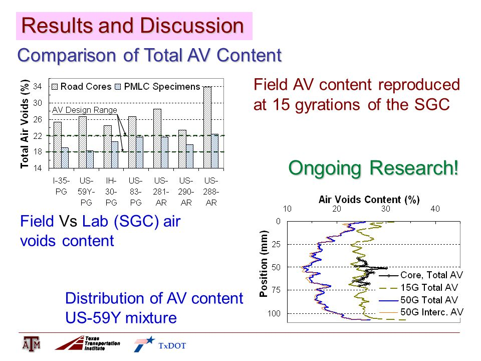 Comparison of Total AV Content Field Vs Lab (SGC) air voids content TxDOT Results and Discussion Field AV content reproduced at 15 gyrations of the SGC Distribution of AV content US-59Y mixture Ongoing Research!