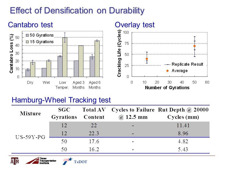 Effect of Densification on Durability TxDOT Hamburg-Wheel Tracking test Cantabro testOverlay test