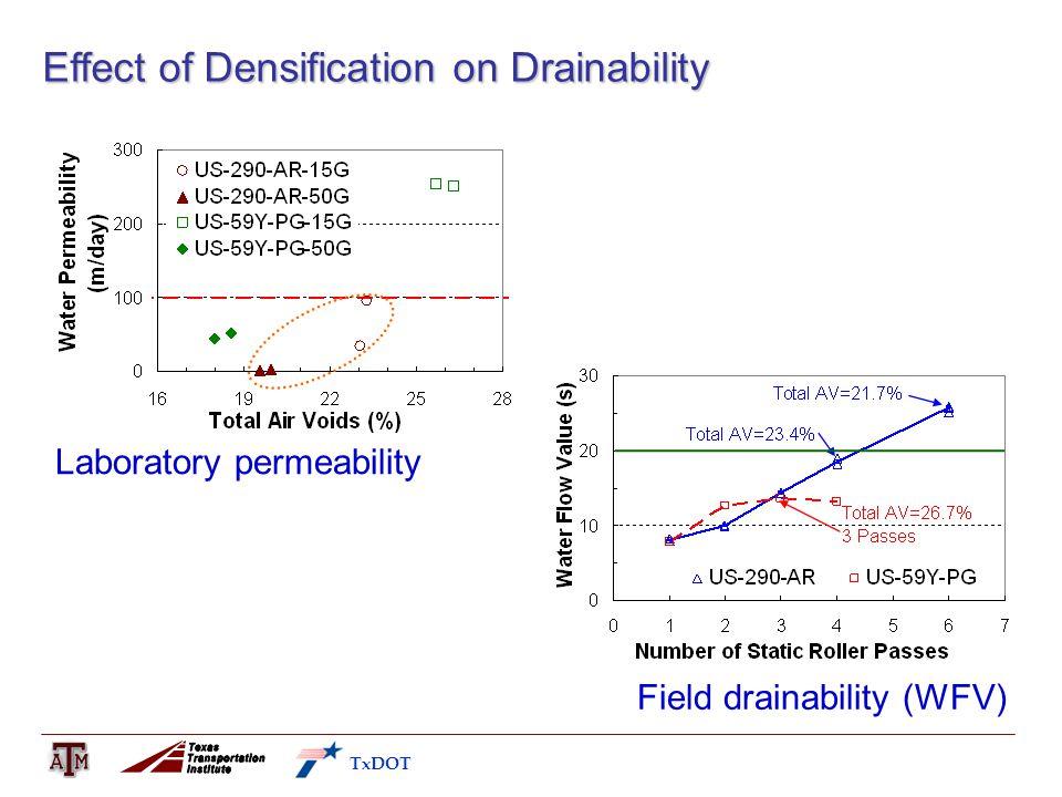 Effect of Densification on Drainability Laboratory permeability Field drainability (WFV) TxDOT