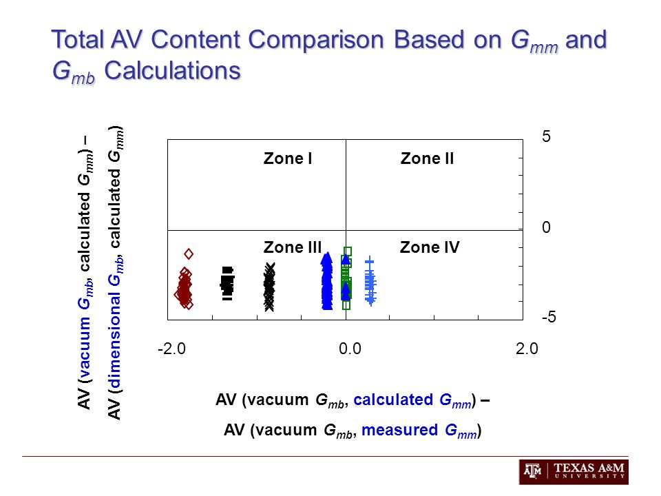 Total AV Content Comparison Based on G mm and G mb Calculations AV (vacuum G mb, calculated G mm ) – AV (vacuum G mb, measured G mm ) AV (vacuum G mb, calculated G mm ) – AV (dimensional G mb, calculated G mm )