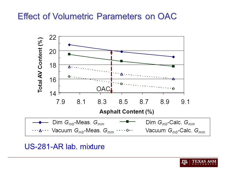 Effect of Volumetric Parameters on OAC US-281-AR lab.