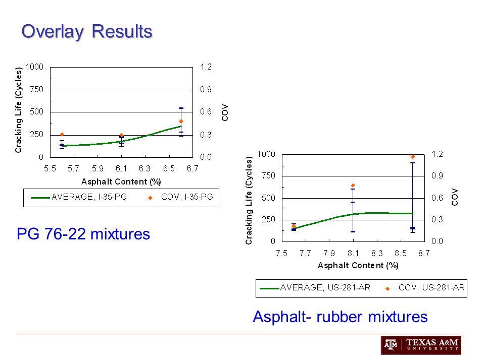 Overlay Results PG 76-22 mixtures Asphalt- rubber mixtures
