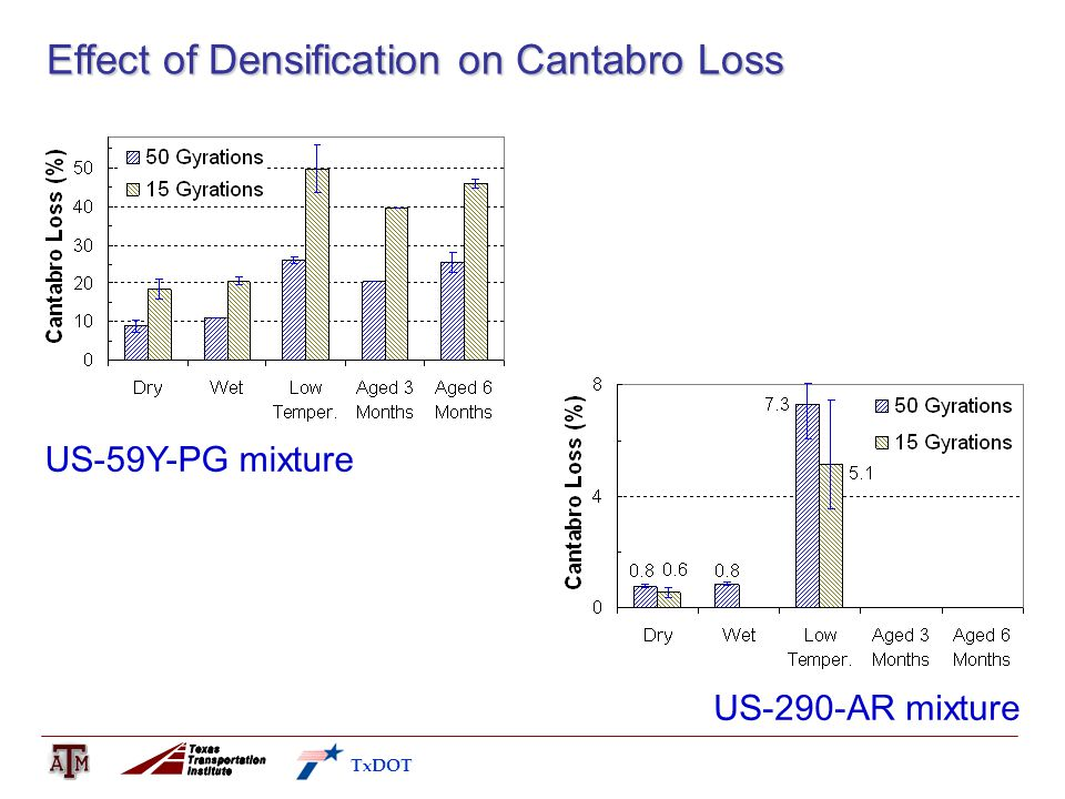 Effect of Densification on Cantabro Loss US-59Y-PG mixture US-290-AR mixture TxDOT