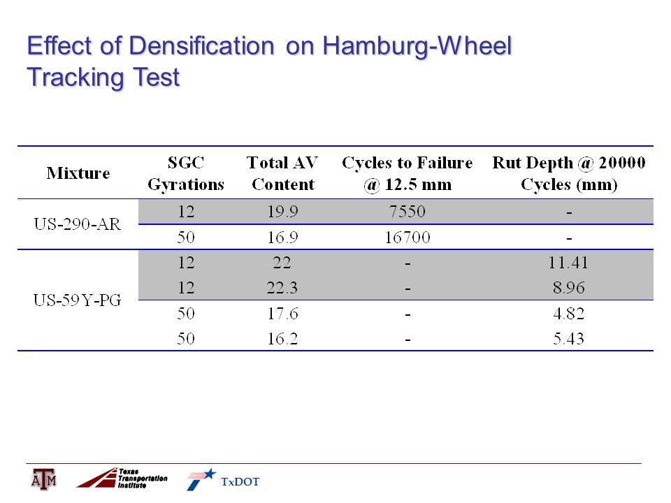 Effect of Densification on Hamburg-Wheel Tracking Test TxDOT