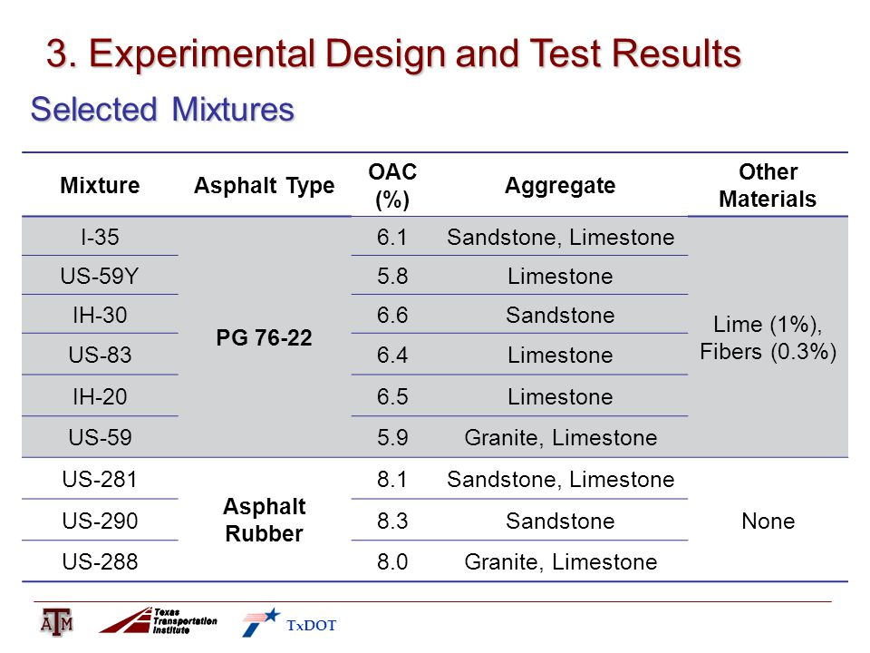 3. Experimental Design and Test Results Selected Mixtures MixtureAsphalt Type OAC (%) Aggregate Other Materials I-35 PG 76-22 6.1Sandstone, Limestone