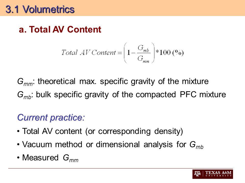 3.1 Volumetrics 3.1 Volumetrics G mm : theoretical max.