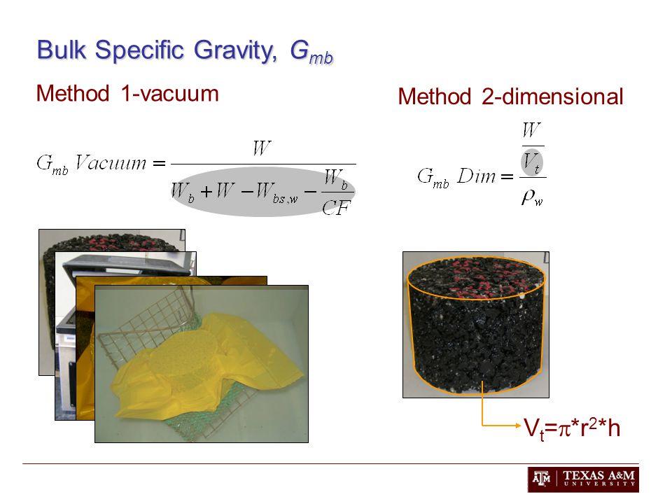 Method 2-dimensional V t =  *r 2 *h Bulk Specific Gravity, G mb Method 1-vacuum