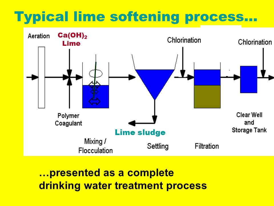 Typical lime softening process… Lime sludge Ca(OH) 2 Lime    …presented as a complete drinking water treatment process