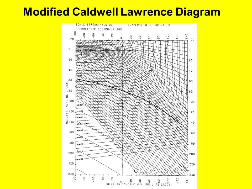 Modified Caldwell Lawrence Diagram