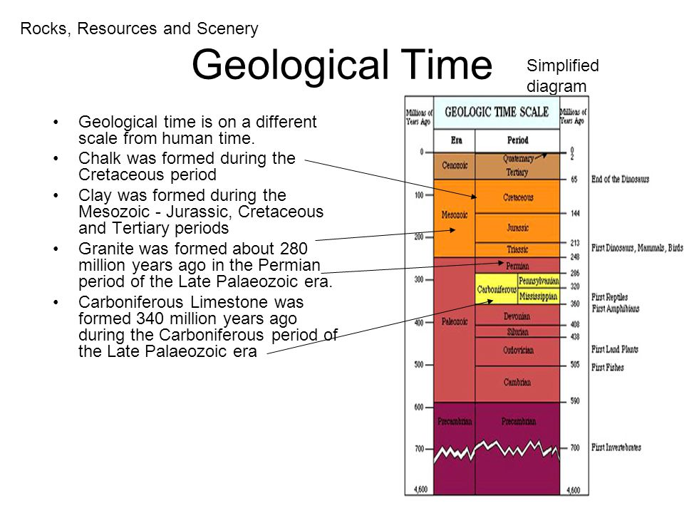 Geological Time Geological time is on a different scale from human time.
