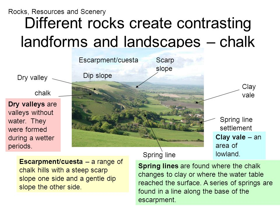 Different rocks create contrasting landforms and landscapes – chalk and clay Rocks, Resources and Scenery Dip slope Scarp slope Escarpment/cuesta Spring line Spring line settlement Clay vale chalk Dry valley Escarpment/cuesta – a range of chalk hills with a steep scarp slope one side and a gentle dip slope the other side.