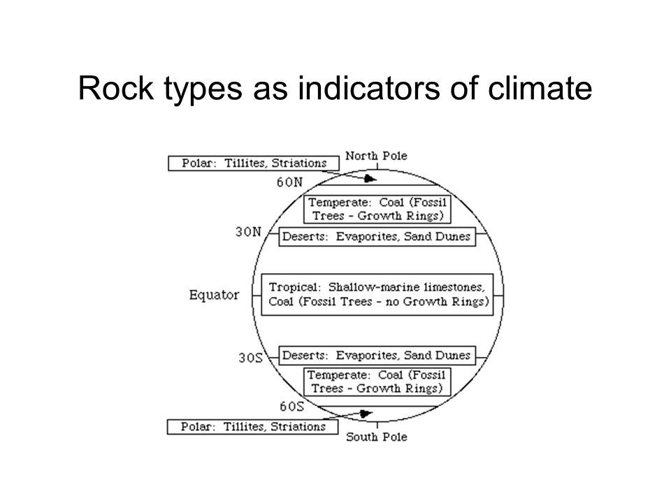 Rock types as indicators of climate