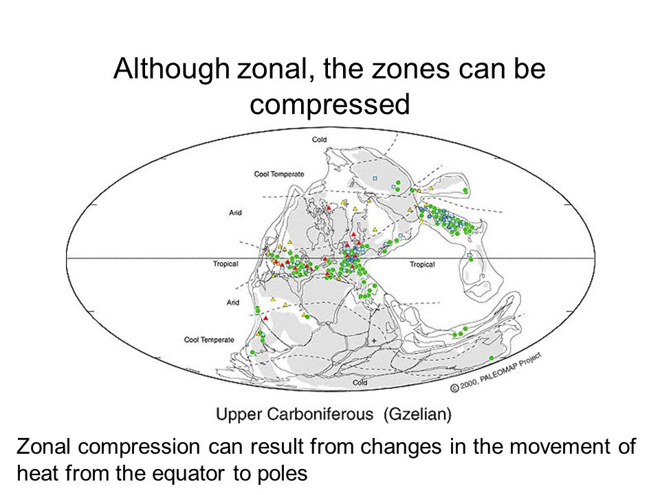 Although zonal, the zones can be compressed Zonal compression can result from changes in the movement of heat from the equator to poles