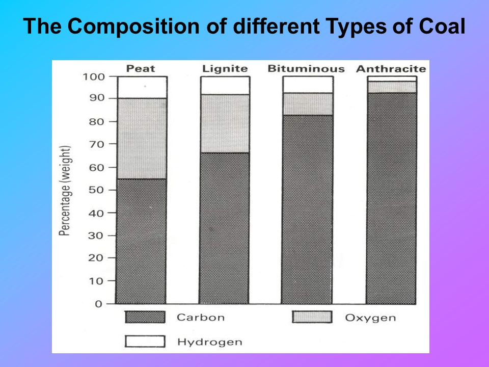 The Composition of different Types of Coal