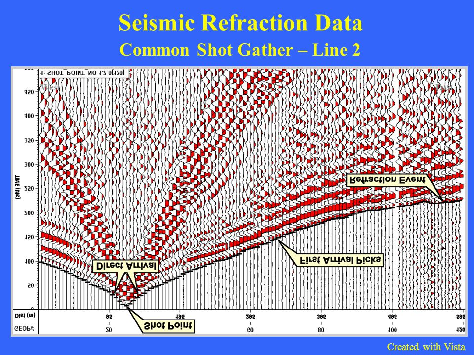 Seismic Refraction Data Common Shot Gather – Line 2 WestEast Created with Vista