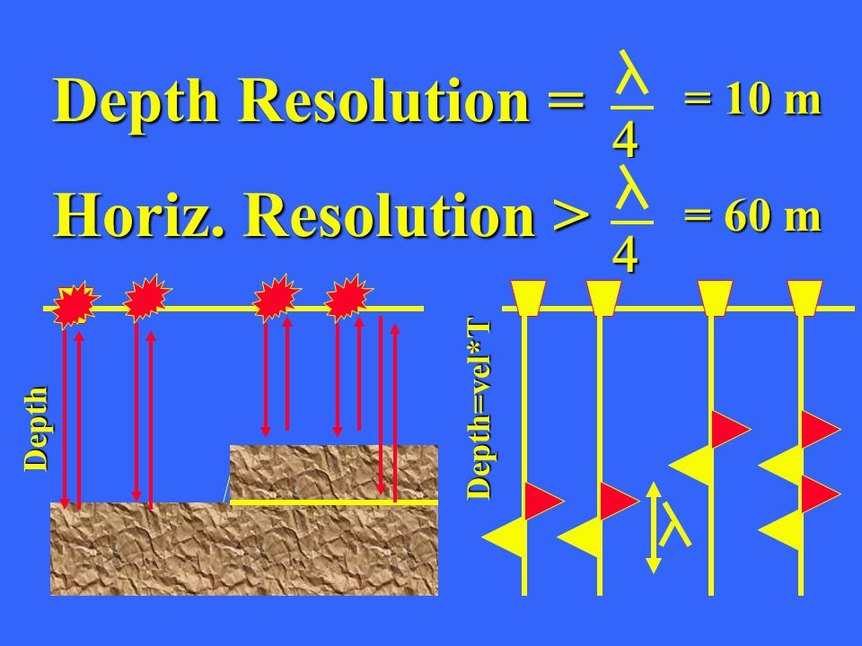 Depth Time Depth=vel*T Depth Resolution =  Horiz. Resolution >  = 10 m = 60 m